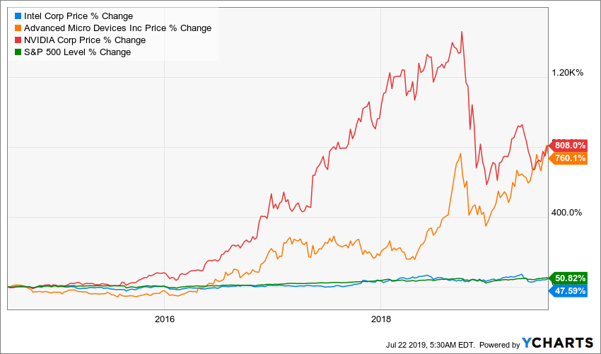 Stock Wars: Intel Vs  AMD Vs  Nvidia