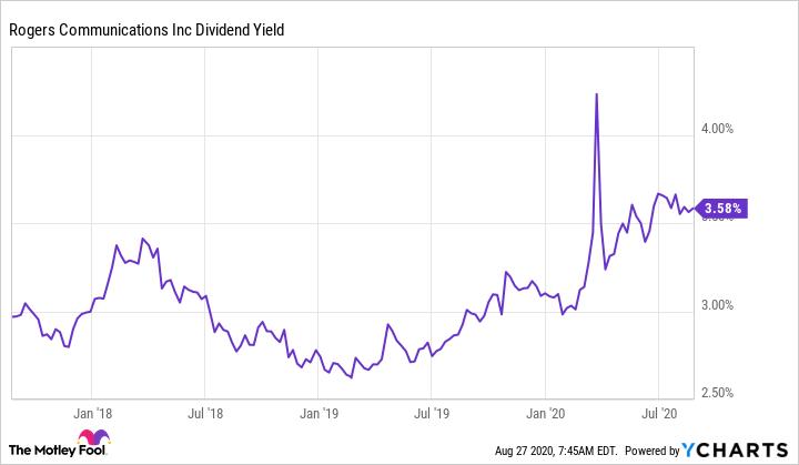 RCI.B Dividend Yield Chart