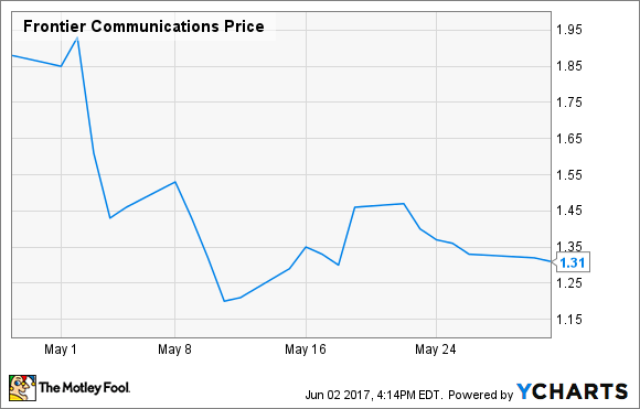 Ftr Stock Quote | Why Did Frontier Communications Corp Shares Drop 30 In May The