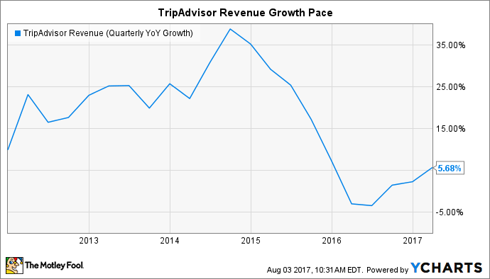 TRIP Revenue (Quarterly YoY Growth) Chart