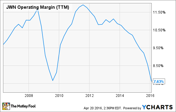 JWN Operating Margin (TTM) Chart