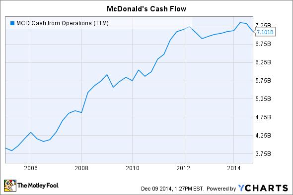 MCD Cash from Operations (TTM) Chart