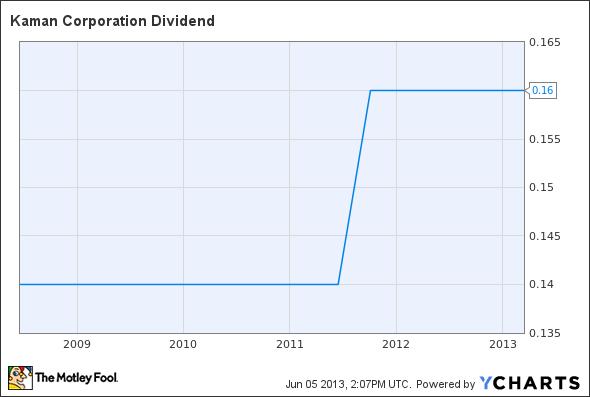 KAMN Dividend Chart