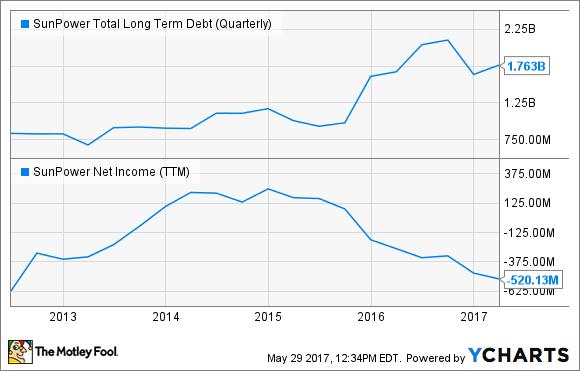 SPWR Total Long Term Debt (Quarterly) Chart