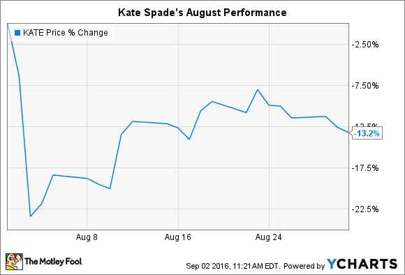 KATE Chart