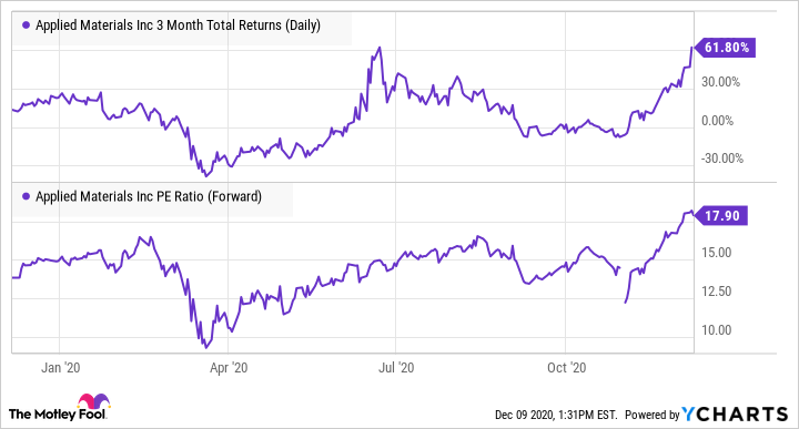 AMAT 3 Month Total Returns (Daily) Chart