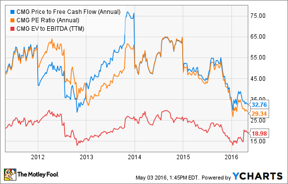 CMG Price to Free Cash Flow (Annual) Chart