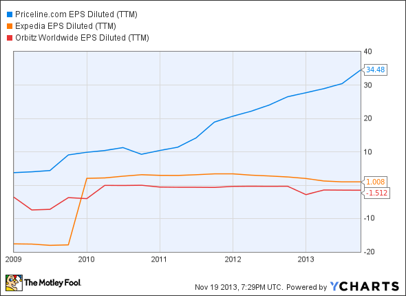 PCLN EPS Diluted (TTM) Chart