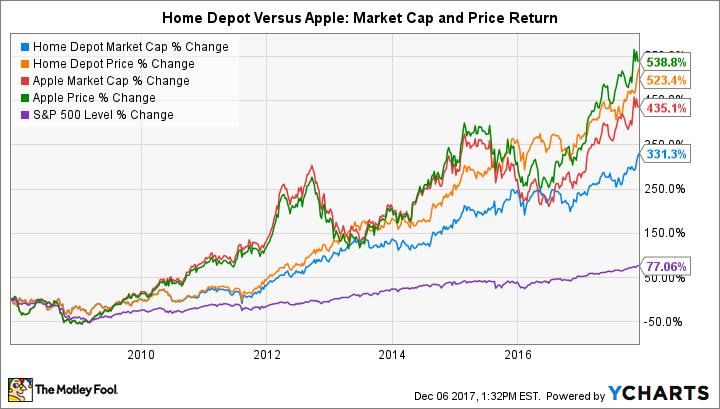 HD Market Cap Chart