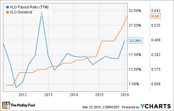 VLO Payout Ratio (TTM) Chart