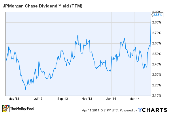 JPM Dividend Yield (TTM) Chart