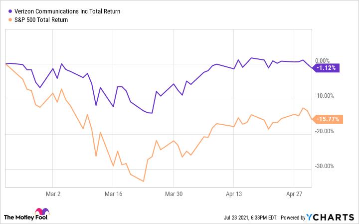 VZ Total Return Level Chart