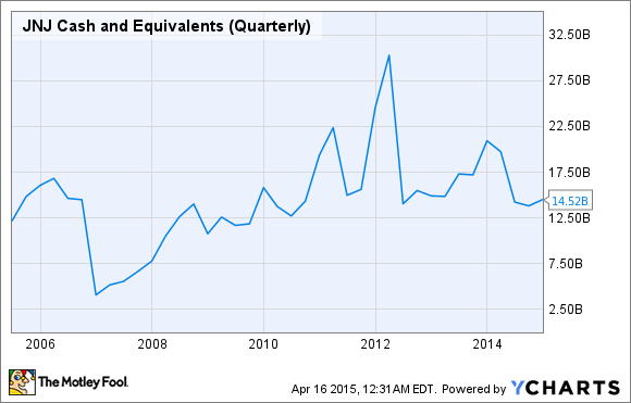 JNJ Cash and Equivalents (Quarterly) Chart
