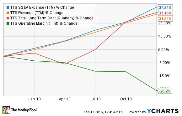 TTS SG&A Expense (TTM) Chart
