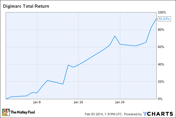 DMRC Total Return Price Chart