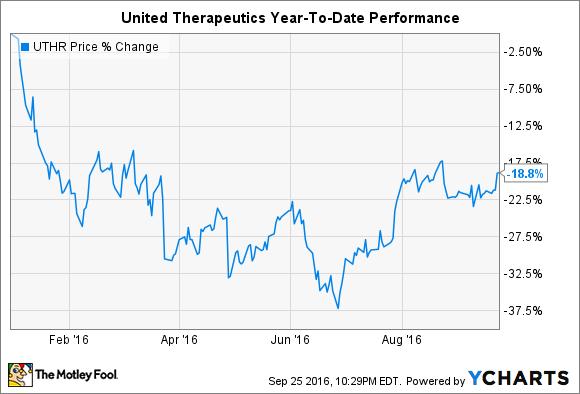 UTHR Chart