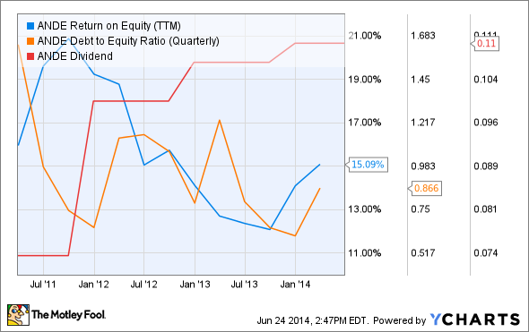 ANDE Return on Equity (TTM) Chart