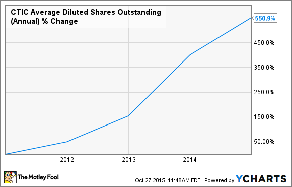 CTIC Average Diluted Shares Outstanding (Annual) Chart