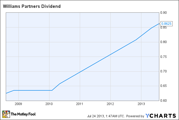 WPZ Dividend Chart