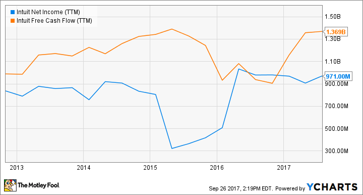INTU Net Income (TTM) Chart