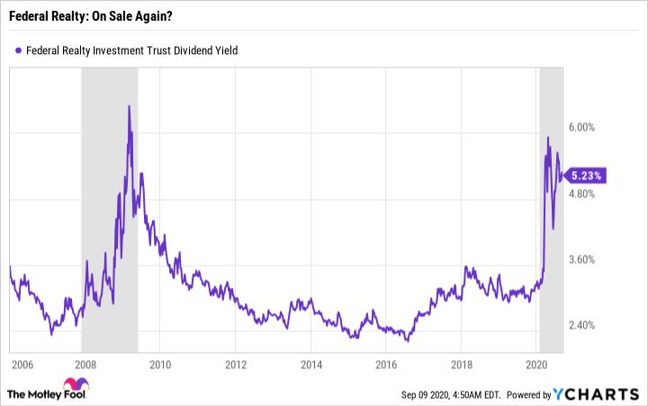 FRT Dividend Yield Chart