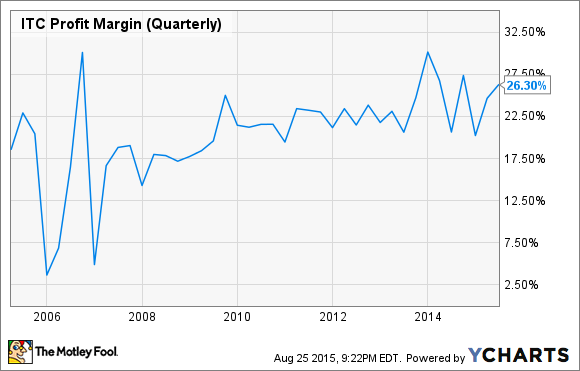 ITC Profit Margin (Quarterly) Chart