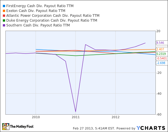 FE Cash Div. Payout Ratio TTM Chart