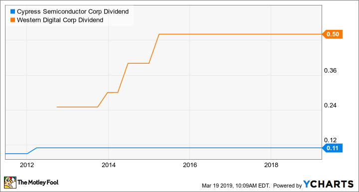 CY Dividend Chart
