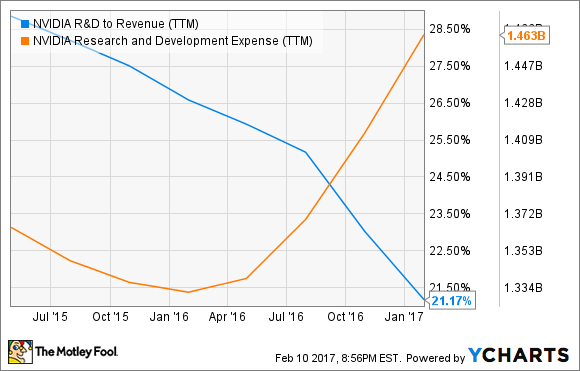 NVDA R&D to Revenue (TTM) Chart
