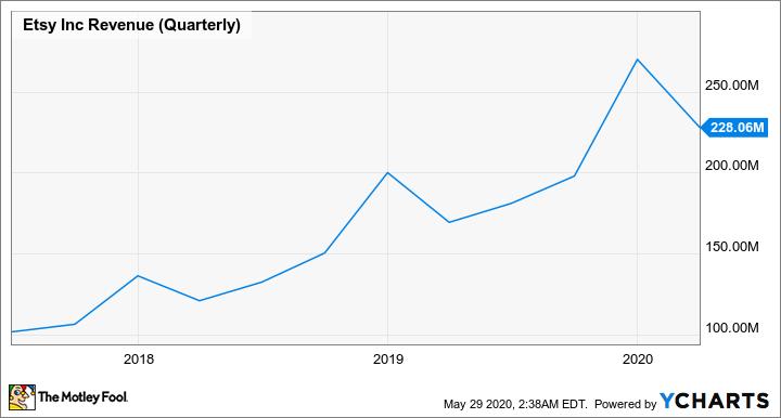ETSY Revenue (Quarterly) Chart