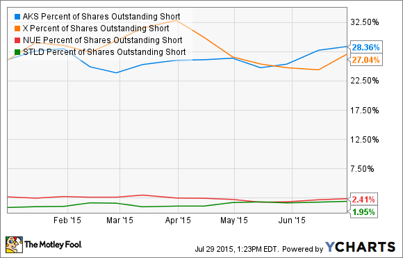 AKS Percent of Shares Outstanding Short Chart