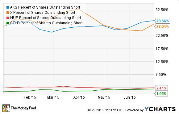 AKS Percent of Shares Outstanding Short Chart