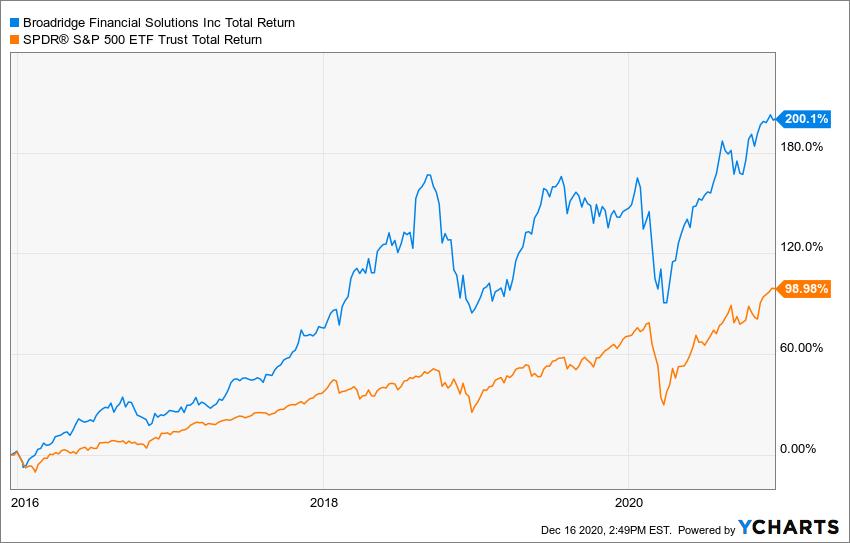 BR Total Return Level Chart