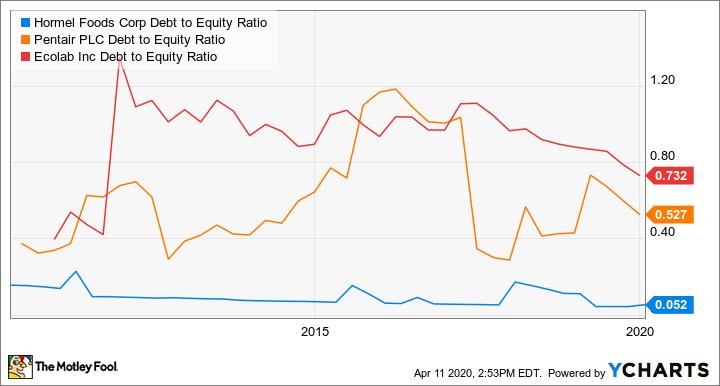 HRL Debt to Equity Ratio Chart