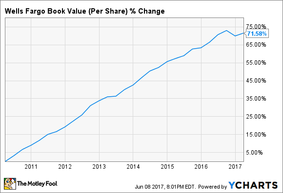 WFC Book Value (Per Share) Chart