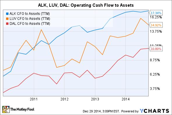 ALK CFO to Assets (TTM) Chart