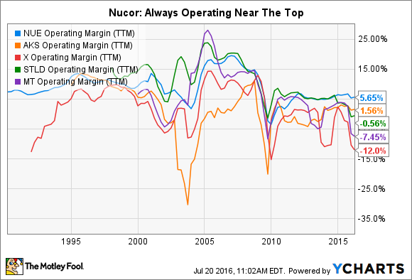 NUE Operating Margin (TTM) Chart