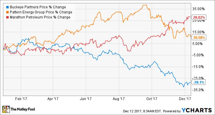 40 Top Energy Stocks To Buy In December The Motley Fool Impressive Pattern Energy Stock