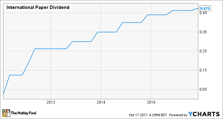 IP Dividend Chart