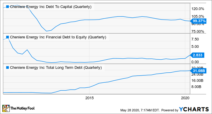 LNG Debt To Capital (Quarterly) Chart
