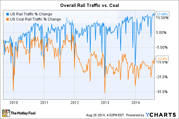 US Rail Traffic Chart