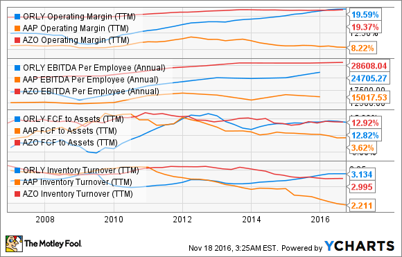 ORLY Operating Margin (TTM) Chart