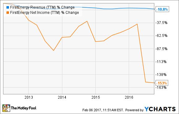 FE Revenue (TTM) Chart