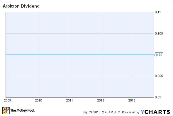 ARB Dividend Chart