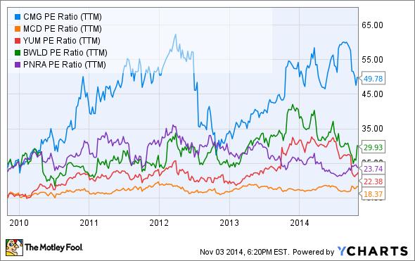 CMG PE Ratio (TTM) Chart