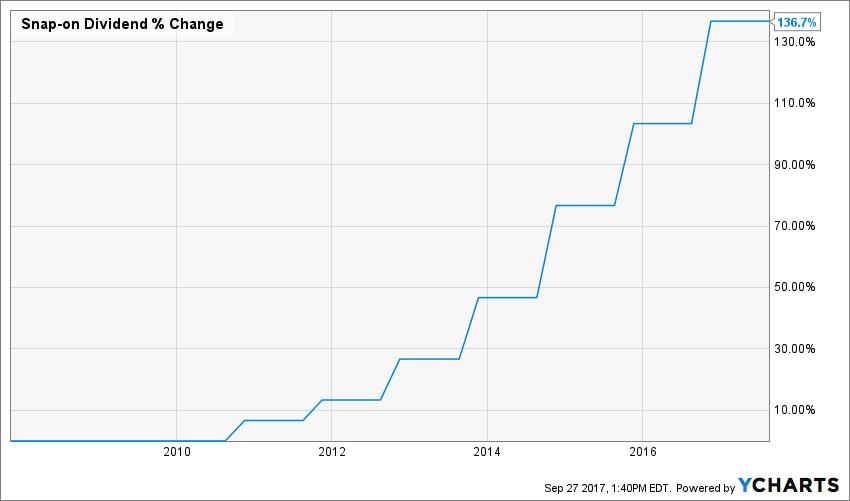 SNA Dividend Chart