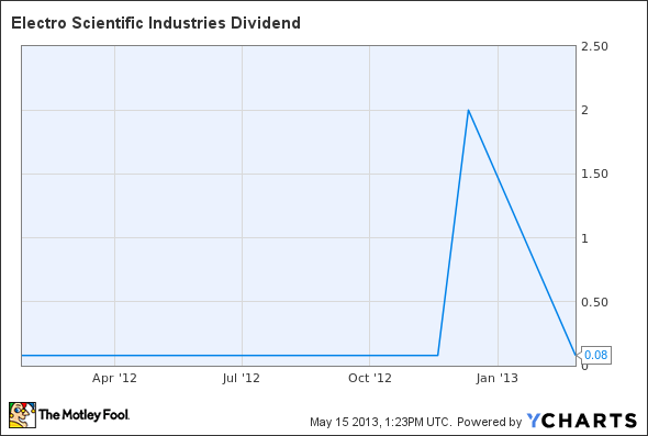 ESIO Dividend Chart