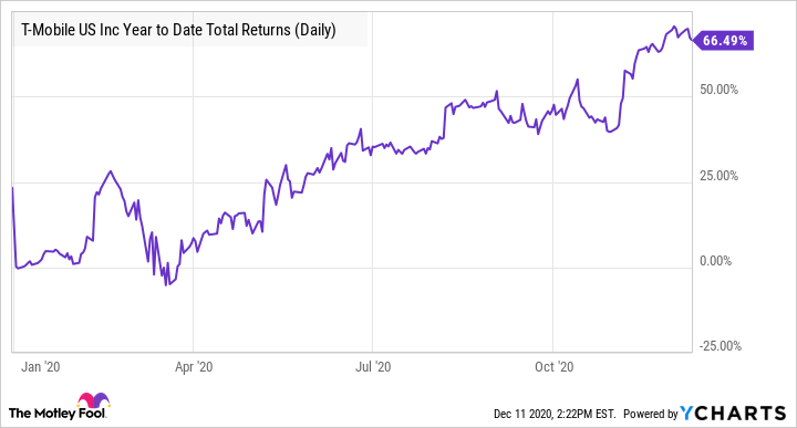 TMUS Year to Date Total Returns (Daily) Chart
