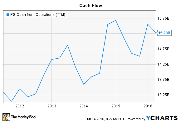 PG Cash from Operations (TTM) Chart
