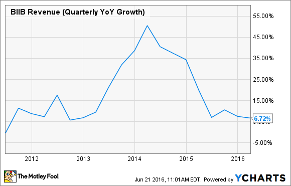 BIIB Revenue (Quarterly YoY Growth) Chart